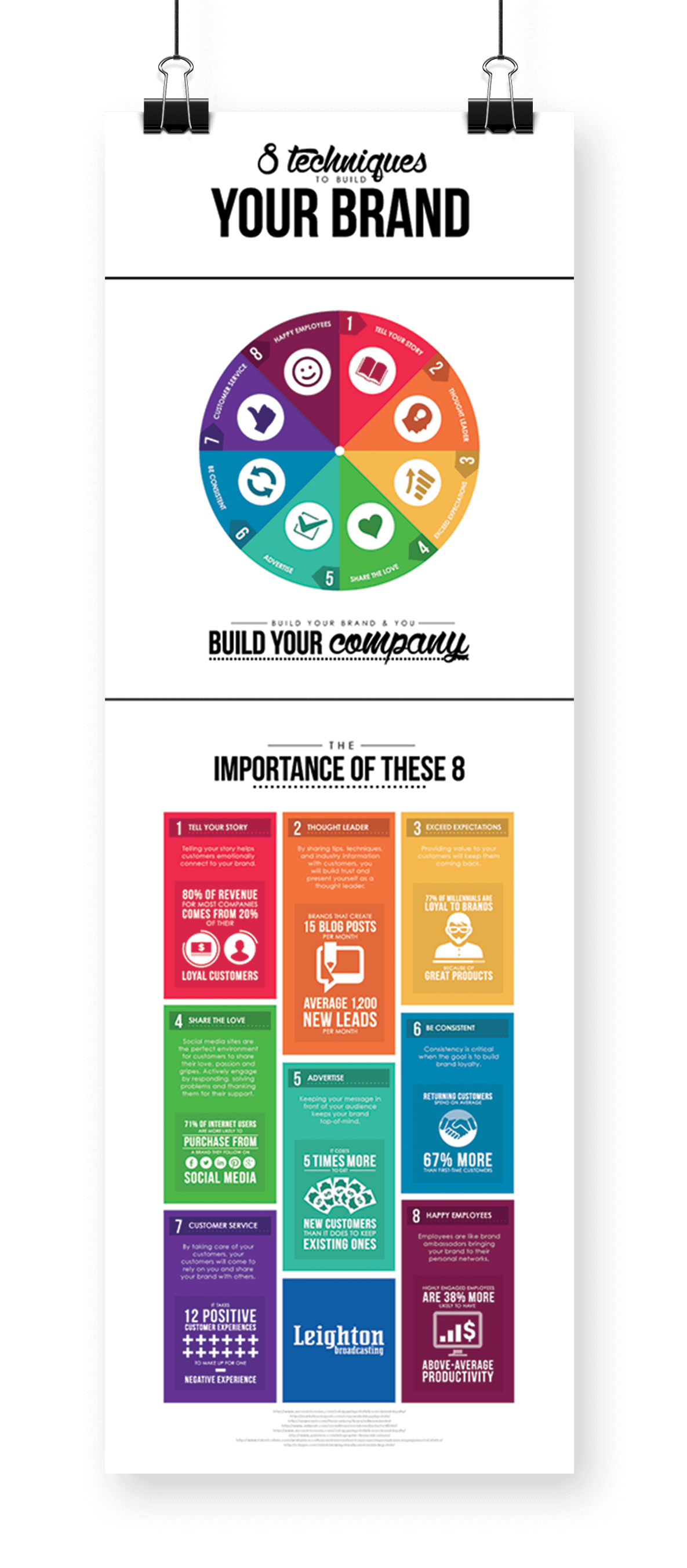 8 techniques to build your brand infographic